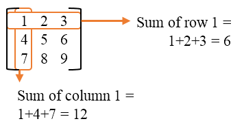 Sum of row and column elements of a matrix