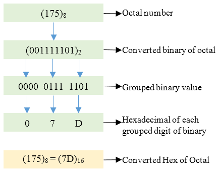 Octal to Hexadecimal conversion