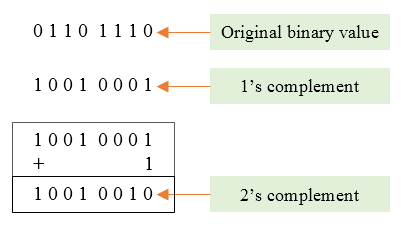 Twos complement of binary value
