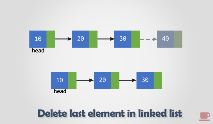 Delete last node from singly linked list