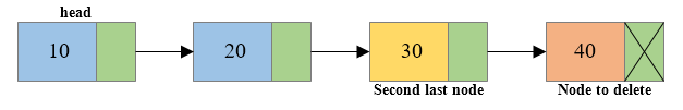Deletion of last node from singly linked list1