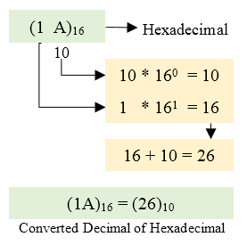 Hexadecimal to decimal conversion