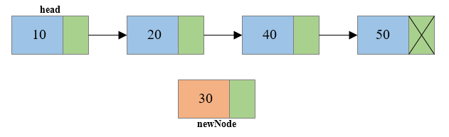 Insertion of node at middle of singly linked list1