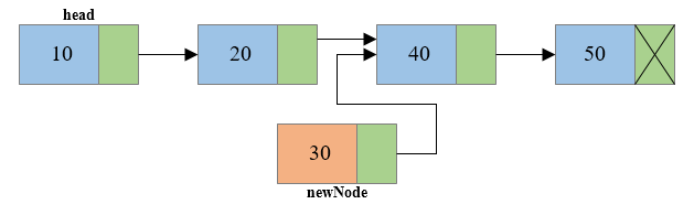 Insertion of node at middle of singly linked list2