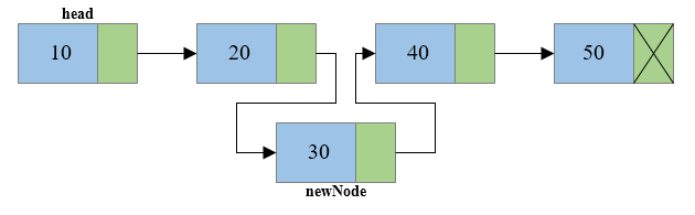 Insertion of node at middle of singly linked list3