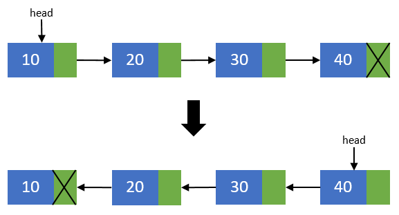 Reverse of singly linked list1