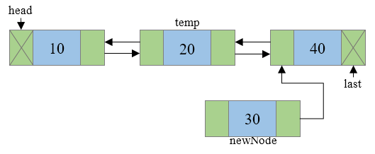 Insertion of new node in doubly linked list step 3