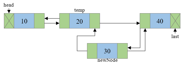Insertion of new node in doubly linked list step 5