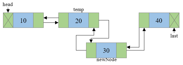 Insertion of new node in doubly linked list step 6