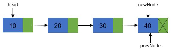 Creation of circular linked list step 7