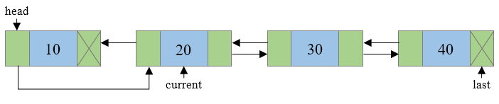 Reversing doubly linked list step 3