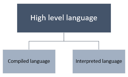 Classification of high level language on the basis of execution model