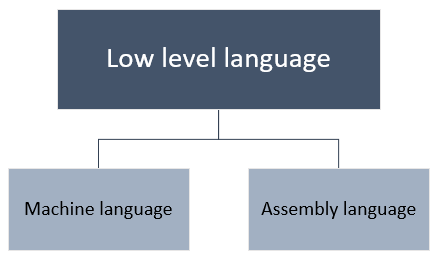 Low level languages - advantages and disadvantages - Codeforwin