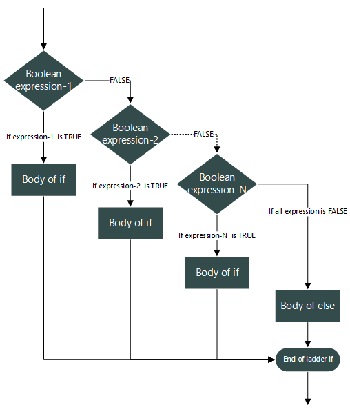 ladder ifelseif statement flow chart - Flowchart For If Else Statement
