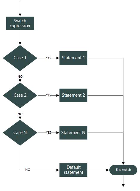 switch...case statement flowchart