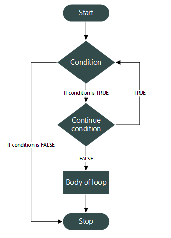 continue statement flowchart