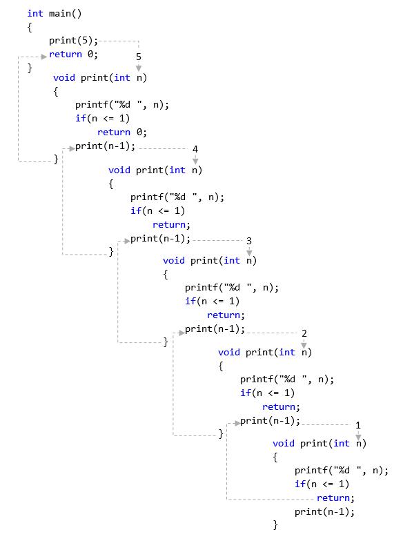 Recursion example in C