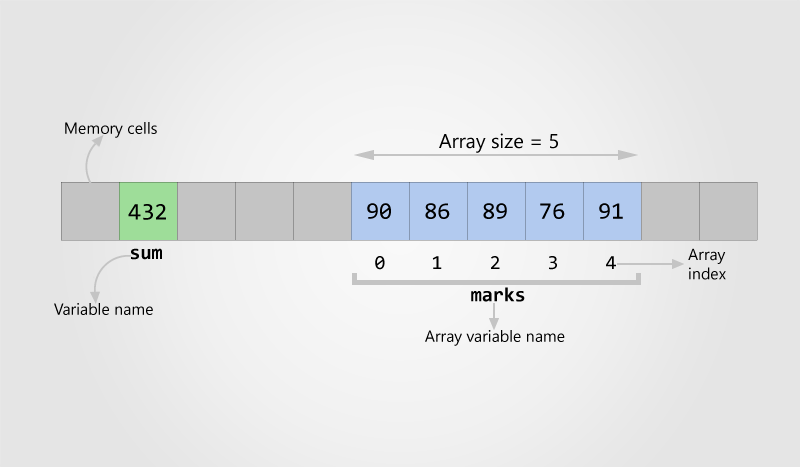 Array representation in memory