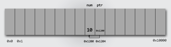 Pointer memory representation