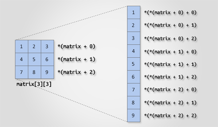 Two dimensional array access using pointer