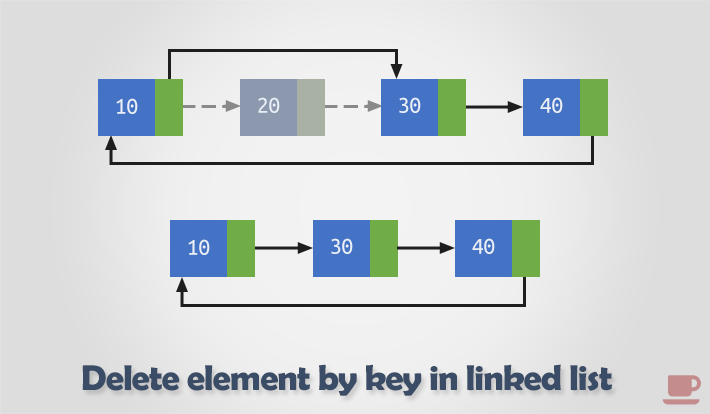 Delete element from circular linked list