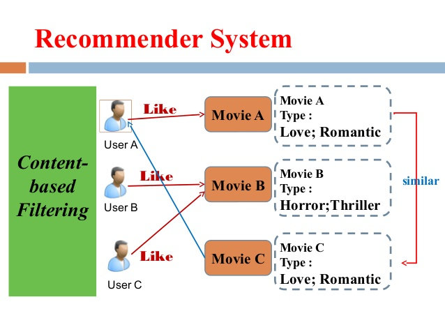 Recommender system machine learning algorithm